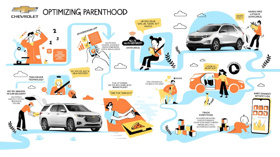 An illustration of the 10 parenting technologies and apps that are discussed in the story. Photos of a white Chevrolet Equinox are integrated into the illustration.