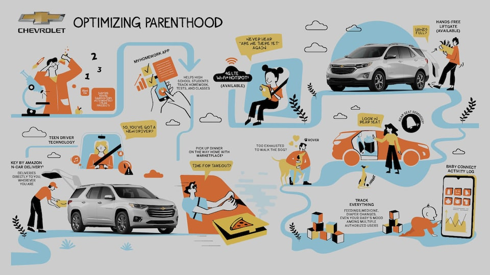 An illustration of the 10 parenting  technologies and apps that are  discussed in the story. Photos of a  white Chevrolet Equinox are inte- grated into the illustration.