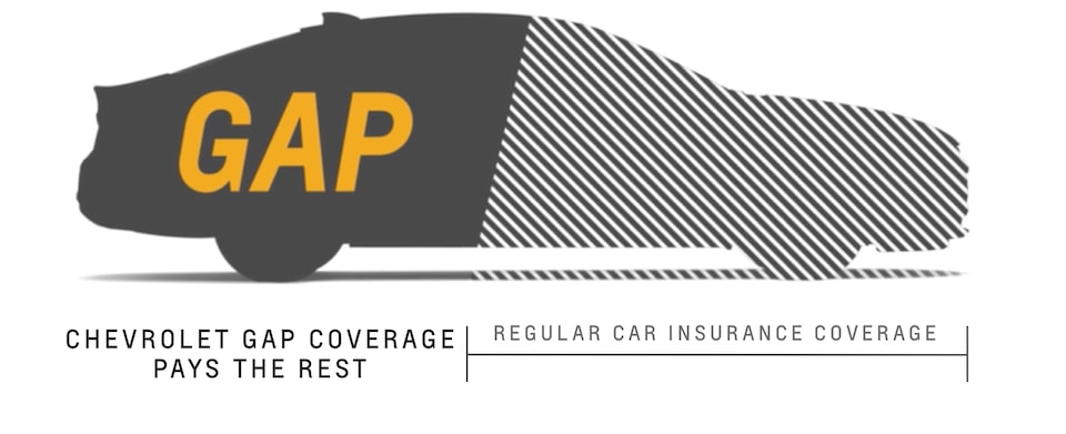 Chevrolet Protection GAP Coverage Illustration