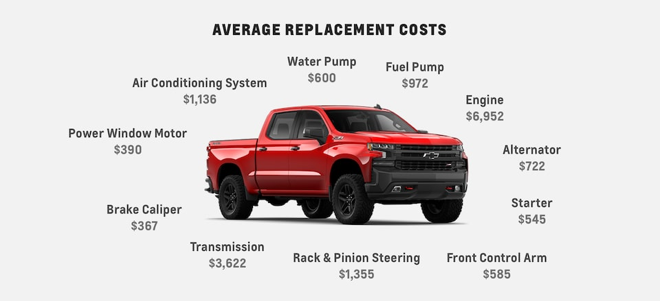 The average costs for an engine is $6,952. A transmission could cost $3,622. The Chevrolet Protection Plan covers 1,000+ auto parts for your vehicle when it's time for replacement.