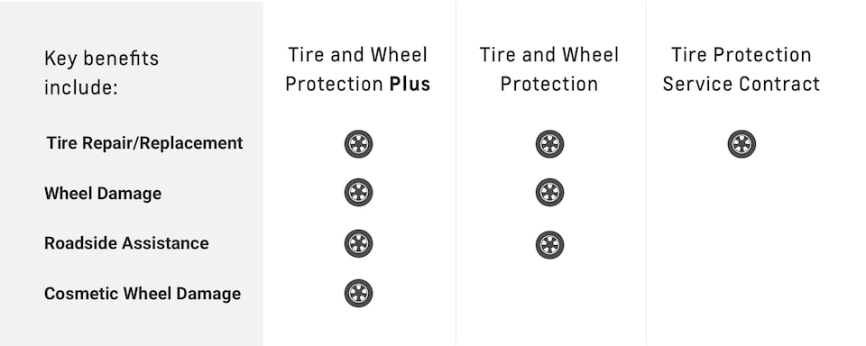 Chevrolet Protection Tire and Wheel Protection Key Benefits Chart